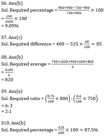 Quantitative Aptitude Quiz For IBPS Clerk Prelims 2021- 11th October_100.1