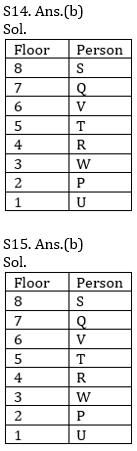 Reasoning Ability Quiz For SBI/IBPS PO Prelims 2021- 12th October_100.1