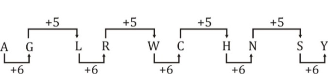 Reasoning Quiz [Advanced level] For SSC CGL : 3rd Jan. 2020_70.1