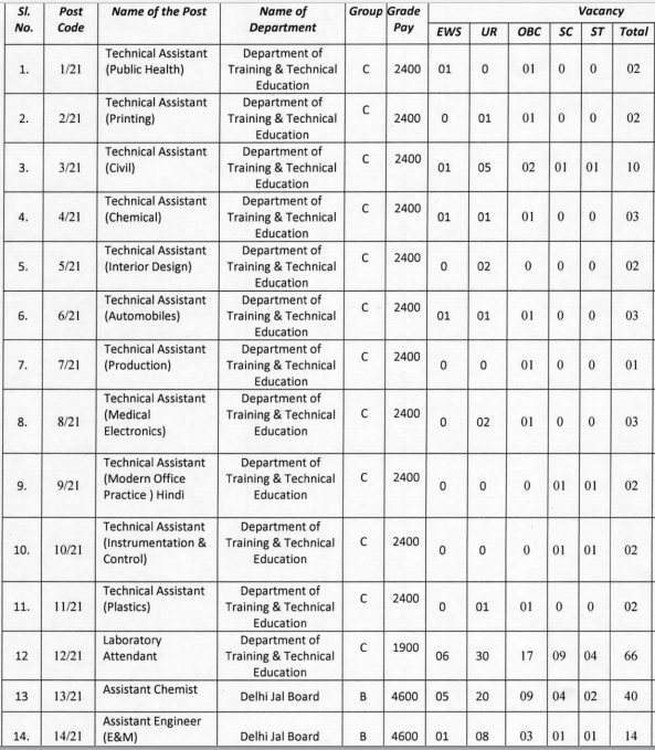 DSSSB Recruitment 2020 Out: Apply Online for 256 Vacancies_60.1