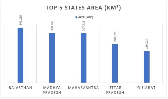 Largest State in India | Largest state in india by population | Largest state in india by area_50.1