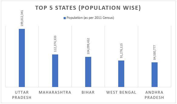 Largest State in India | Largest state in india by population | Largest state in india by area_70.1