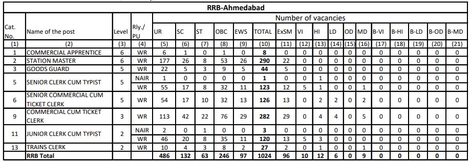 RRB NTPC Vacancy in Hindi : जानिए किस Region में कितनी हैं वैकेंसी_60.1