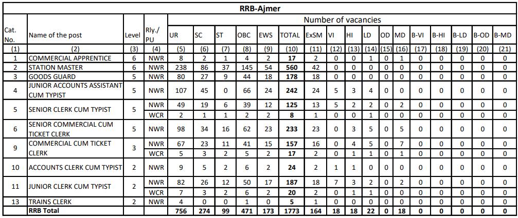 RRB NTPC Vacancy in Hindi : जानिए किस Region में कितनी हैं वैकेंसी_70.1