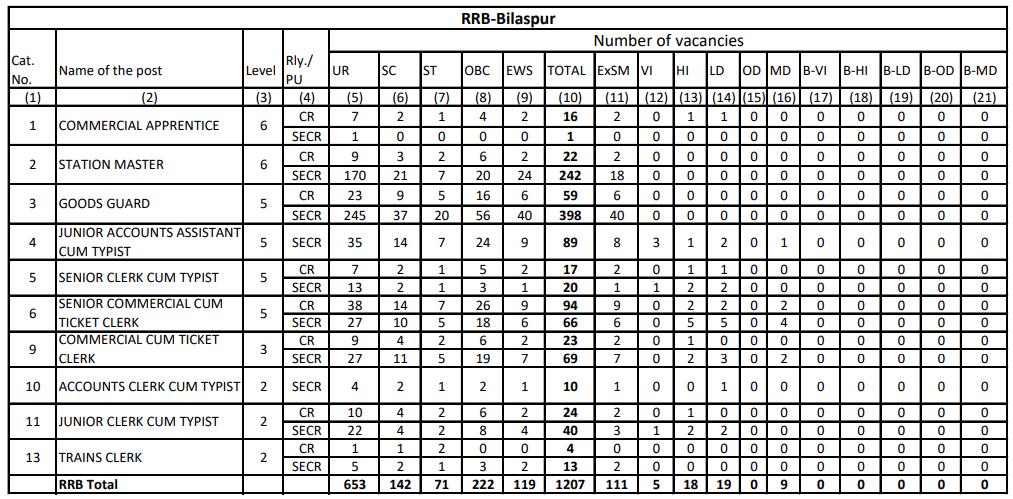 RRB NTPC Vacancy in Hindi : जानिए किस Region में कितनी हैं वैकेंसी_120.1