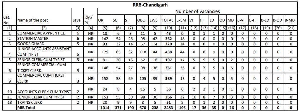 RRB NTPC Vacancy in Hindi : जानिए किस Region में कितनी हैं वैकेंसी_130.1