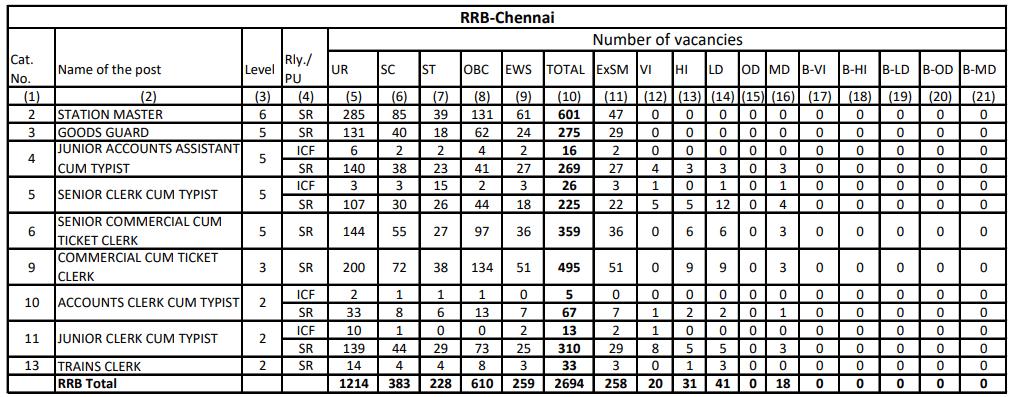 RRB NTPC Vacancy in Hindi : जानिए किस Region में कितनी हैं वैकेंसी_140.1