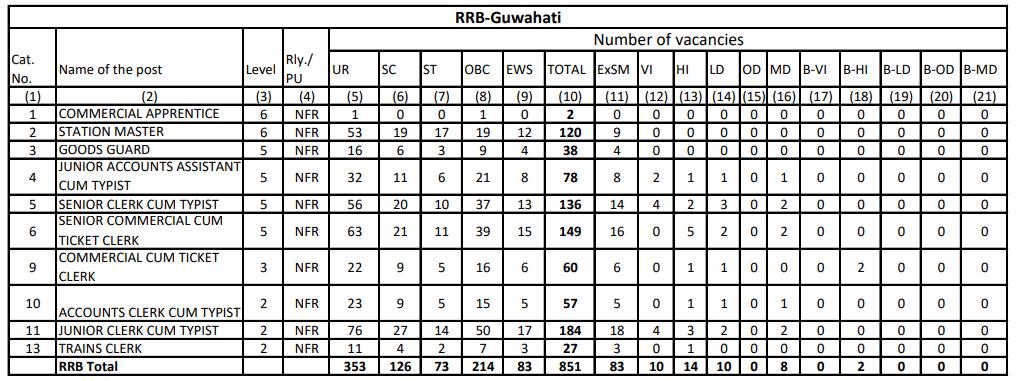 RRB NTPC Vacancy in Hindi : जानिए किस Region में कितनी हैं वैकेंसी_160.1