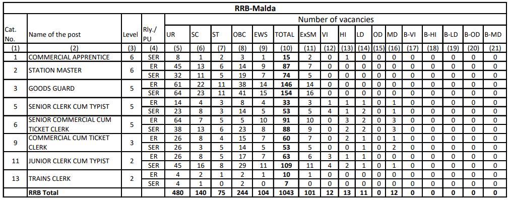 RRB NTPC Vacancy in Hindi : जानिए किस Region में कितनी हैं वैकेंसी_190.1