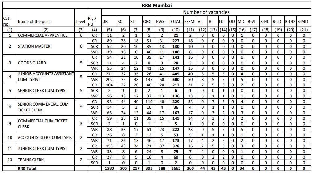 RRB NTPC Vacancy in Hindi : जानिए किस Region में कितनी हैं वैकेंसी_200.1