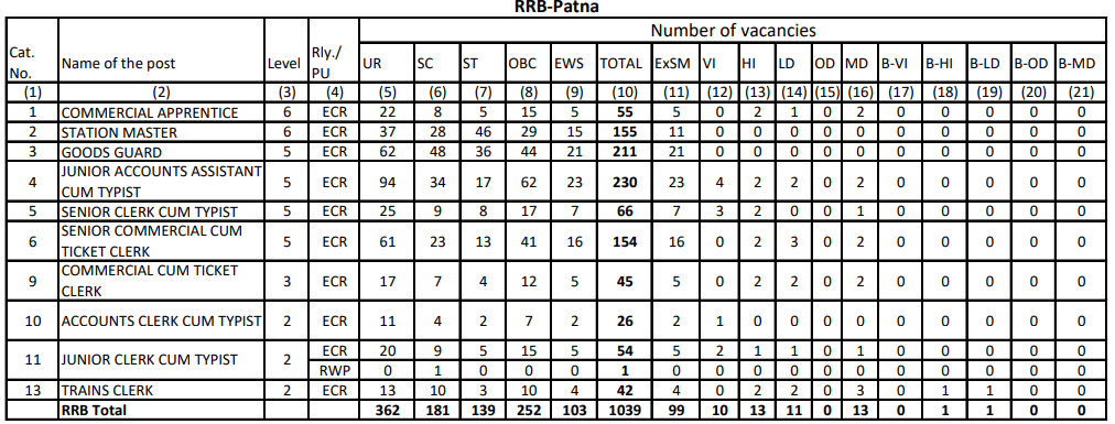 RRB NTPC Vacancy in Hindi : जानिए किस Region में कितनी हैं वैकेंसी_220.1