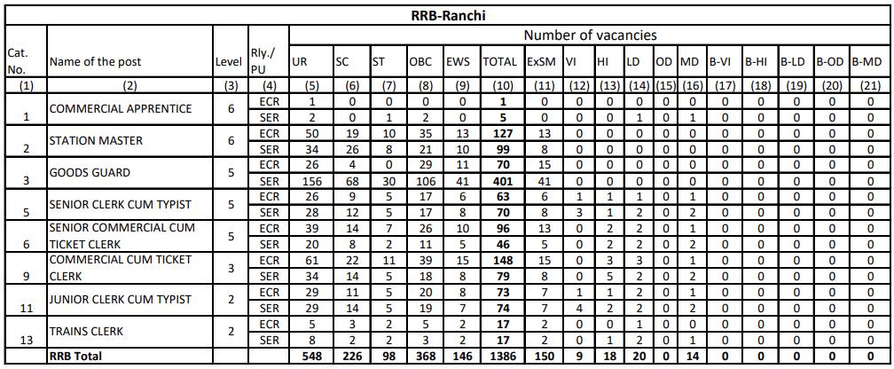 RRB NTPC Vacancy in Hindi : जानिए किस Region में कितनी हैं वैकेंसी_230.1