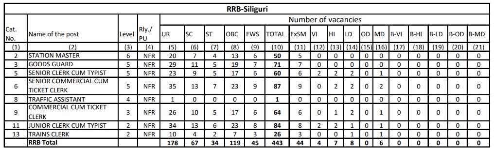 RRB NTPC Vacancy in Hindi : जानिए किस Region में कितनी हैं वैकेंसी_240.1