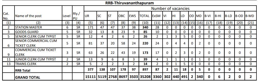 RRB NTPC Vacancy in Hindi : जानिए किस Region में कितनी हैं वैकेंसी_260.1