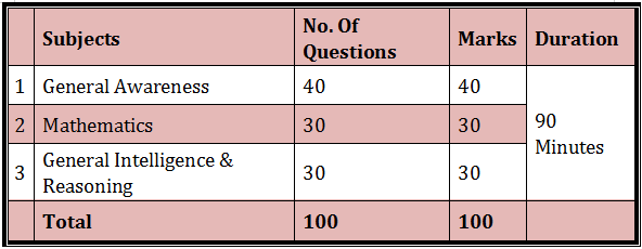 RRB Chennai Recruitment 2021: Exams, Important Dates, Admit Card_50.1