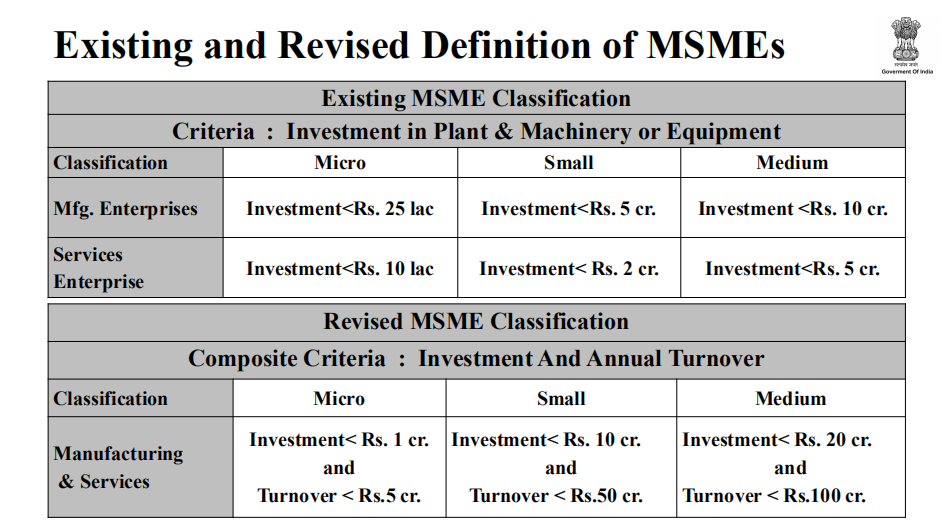 MSME Full Form: Definition, Types, Loan, Registration, And Certificate_50.1