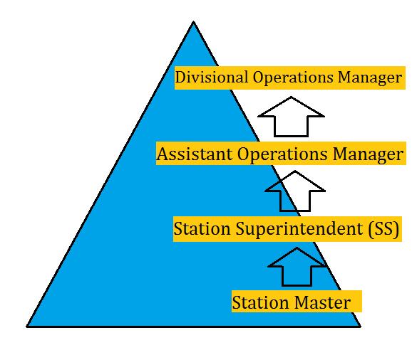 Railway Station Master Salary, Job Profile And Career Growth_50.1