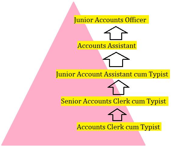 RRB NTPC Accounts Clerk cum Typist Salary & Job Profile_60.1