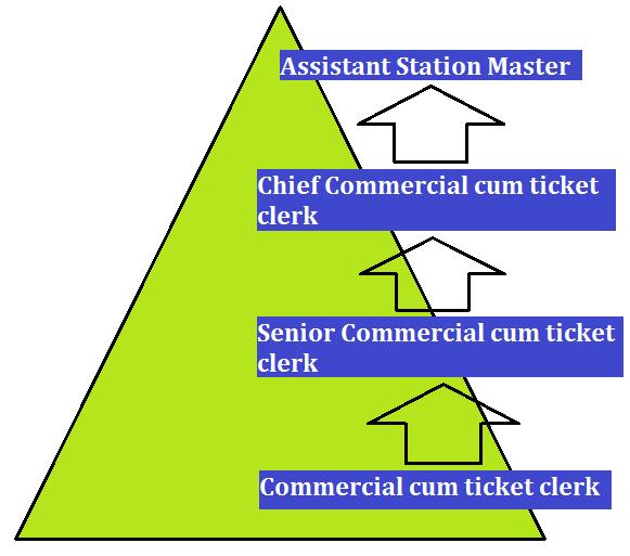 Railways Commercial cum Ticket Clerk Salary, Job Profile & Career Growth_50.1
