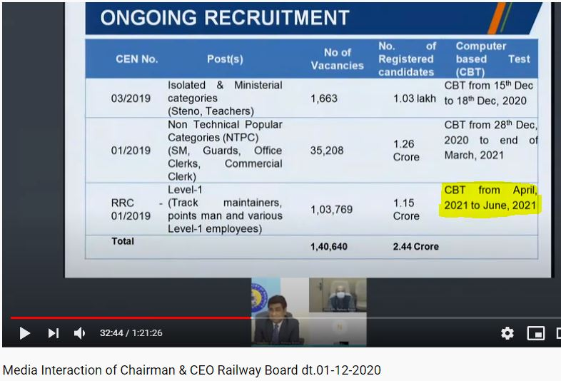 RRB Group D 2020-21 Exam Dates to be Out Soon: Check Details_60.1
