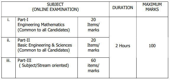 TNEB Recruitment: TANGEDCO Assessor, Junior Assistant Exam Details_80.1
