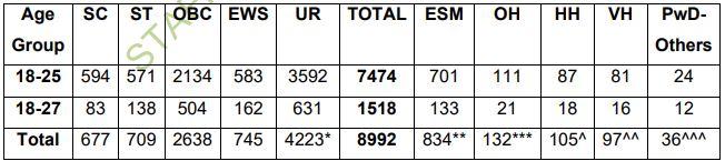 SSC MTS Final Result जारी : यहाँ से करें रिजल्ट की जाँच(SSC MTS 2019 Final Result Out : Check Now)_50.1