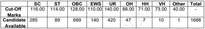SSC JHT Result 2020 : SSC JHT पेपर 2 रिजल्ट घोषित; यहाँ से करें रिजल्ट की जांच_60.1