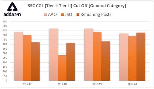 SSC CGL Tier-II Cut Off : जानिए कैसा रहा हैं पिछले साल की तुलना में SSC CGL Tier-II Cut Off का ट्रेंड_50.1