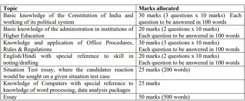 NTA दिल्ली विश्वविद्यालय भर्ती 2021 चयन प्रक्रिया: यहाँ देखें(NTA Delhi University Non 2021 Selection Process: Check Now)_60.1