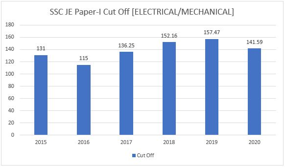 SSC JE Mechanical/Electrical Cut Off