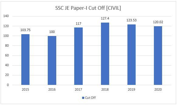 SSC JE Civil Cut Off