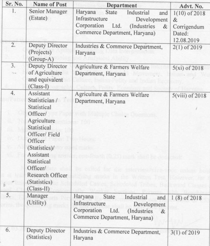हरियाणा लोक सेवा आयोग लिखित परीक्षा तिथि घोषित : यहाँ देखें विस्तृत जानकारी(Haryana Public Service Commission: Written Test)_50.1