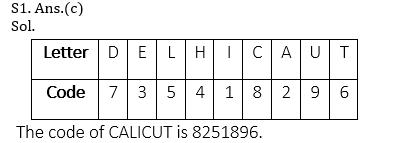 टारगेट SSC CGL   10,000+ प्रश्न   SSC CGL के लिए रीजनिंग के प्रश्न: 97वाँ दिन_50.1