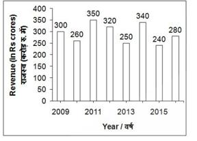 टारगेट SSC CGL   10,000+ प्रश्न   SSC CGL के लिए गणित के प्रश्न : 97 वाँ दिन_50.1