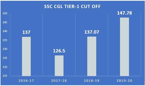 ssc cgl tier 1 cut off