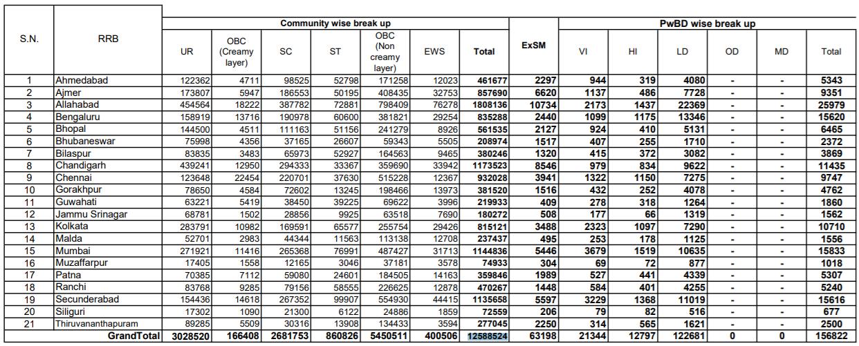 RRB NTPC परीक्षा : लगभग 7 लाख उम्मीदवारों ने चंडीगढ़ से आरआरबी एनटीपीसी परीक्षा में भाग लिया_60.1
