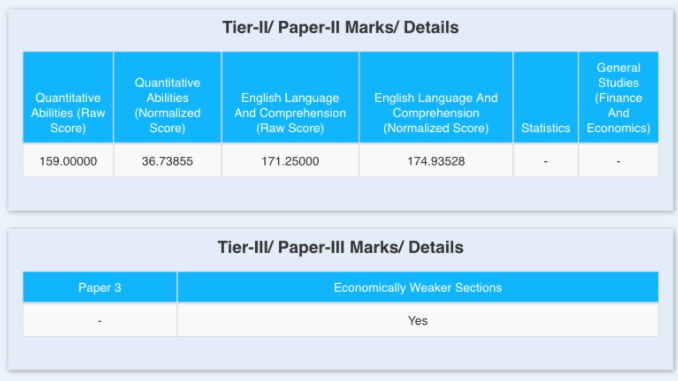 Disturbing Scores of SSC CGL after Normalization_50.1