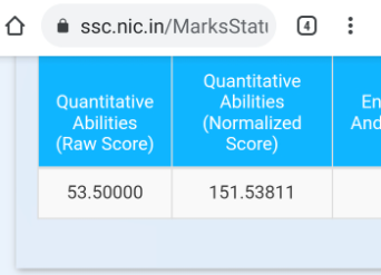 Disturbing Scores of SSC CGL after Normalization_60.1