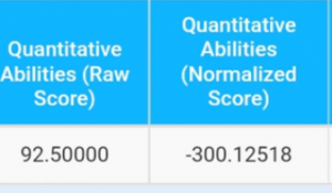 Disturbing Scores of SSC CGL after Normalization_70.1