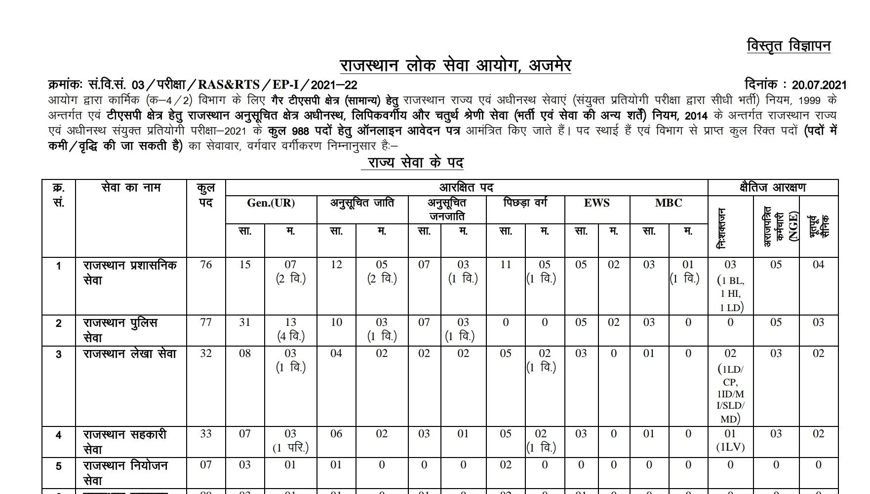 RPSC RAS भर्ती 2021: राजस्थान प्रशासनिक सेवा_50.1