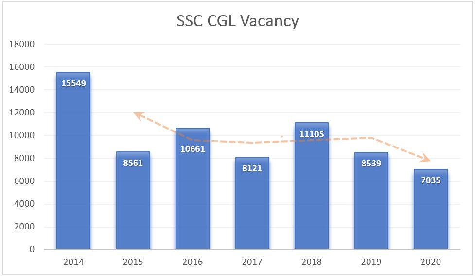 SSC CGL वैकेंसी : पिछले 7 वर्षों के साथ तुलना_50.1