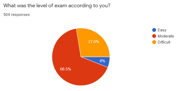 SSC CGL Survey 2021 : Staff Selection Commission Exam Survey 2021_80.1