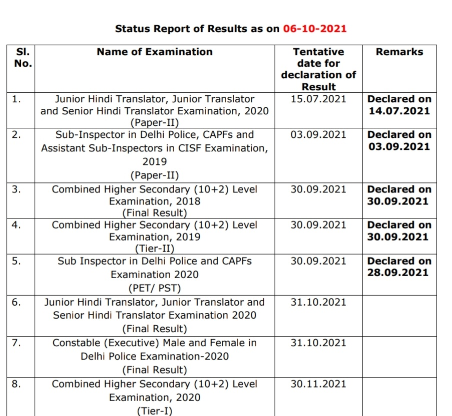 SSC Result Calendar 2020-21: Check Result Dates for all SSC Exams_50.1