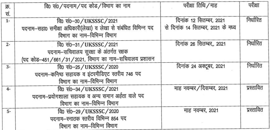 UKSSSC:Uttarakhand Subordinate Service Selection Commission_50.1
