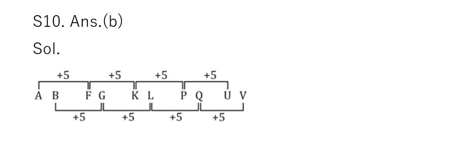 टारगेट SSC CGL | 10,000+ प्रश्न | SSC CGL के लिए रीजनिंग के प्रश्न: 70वाँ दिन_80.1