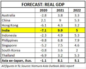 Nomura Expects India to be fastest growing Asian economy in FY21_50.1