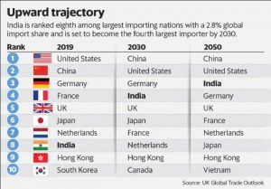 India will become 3rd largest importer by 2050_50.1