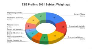 ESE Paper I Analysis